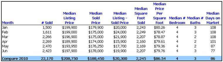 Utah Real Estate All Residential Stats Jan - Jun 2011