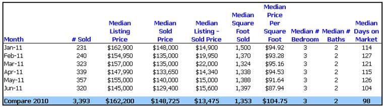 Utah Real Estate Condominium Stats Jan - Jun 2011